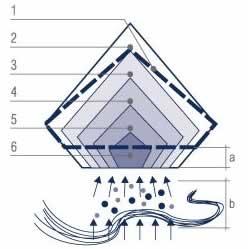 高压/高温法(HPHT)培育钻石